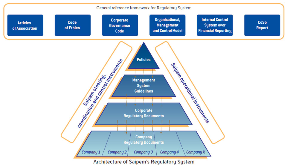 Regulatory System